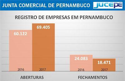 Paula Barrozo Numero De Empresas Abertas Em Pernambuco Cresce