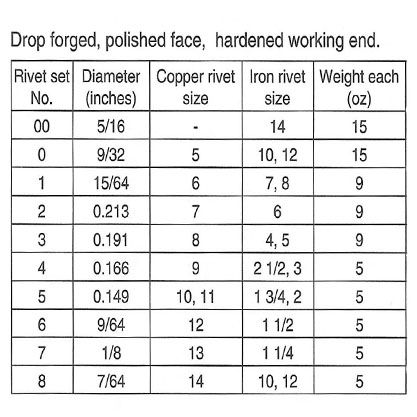 Rivet Set Chart Chart Rivet Copper Rivets