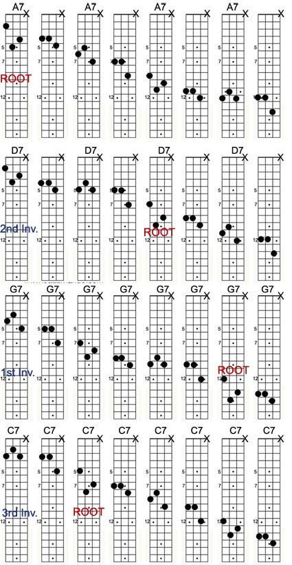 An Easy Chart Of Mandolin Scales Drawn On The Neck Very Helpful