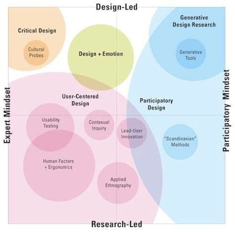 User (Experience) Research, Design Research, Usability Research,