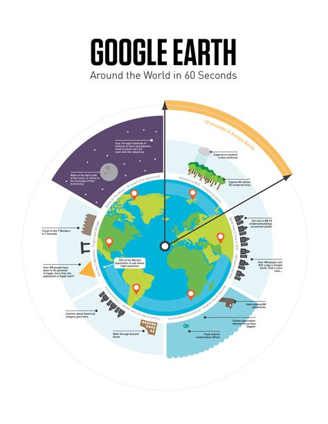 Google Earth Infographic