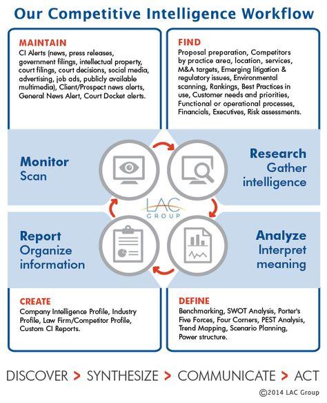 Ibm  Extracting Intelligence BullsEye  Strategic And