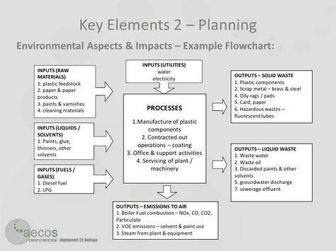 100 best 02 Risk Management images on Pinterest Search and Thoughts - business risk management plan template