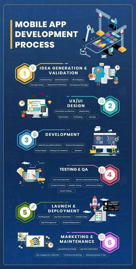 Mobile App Development Process – How Does an Idea Become an App?