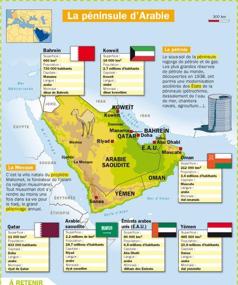 Fiche exposés : La Péninsule d'Arabie