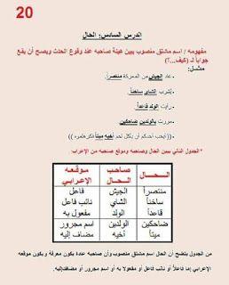 معلقات قواعد اللغة العربية موارد المعلم Bullet Journal Journal