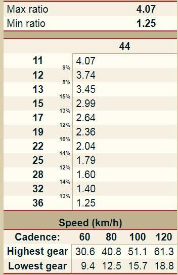 44 X 11 36 Gear Ratio Chart Chart Centurion Screenshots