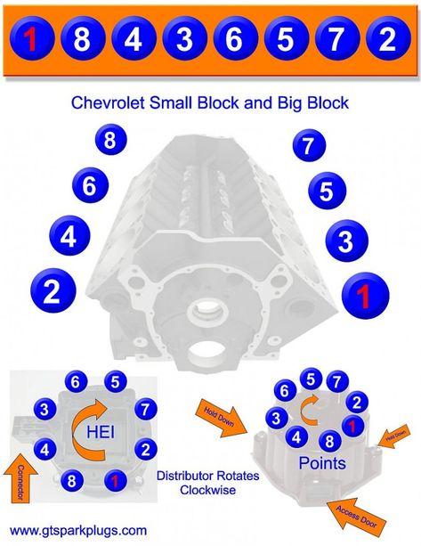 5 Big Block Engine Diagram In 2020 Chevy Motors Chevy Vehicles Chevy Trucks