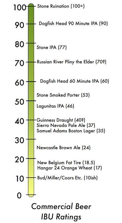 Commercial Beer IBU Ratings   Drinks in 2019   Beer ibu