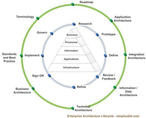24 best Enterprise architecture images on Pinterest Enterprise - new blueprint architecture enterprise