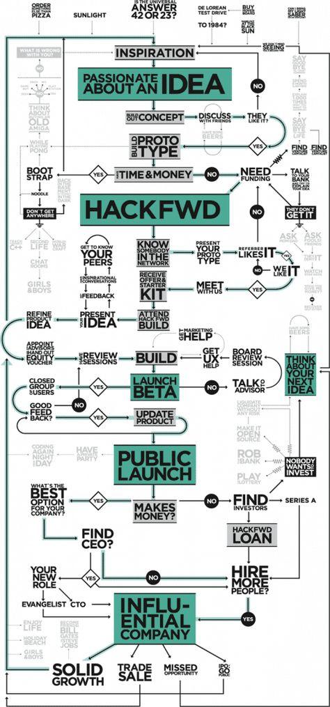 Ultimate Startup Cheat Sheet For Inspired Entrepreneurs [Flowchart]