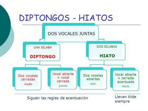 21 Ideas De Plan Optativo Gramática Gramática Ortografía Gramática Española