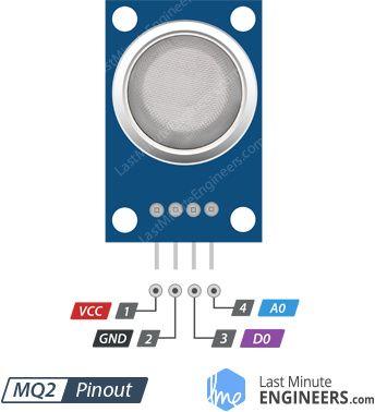 MQ2 Gas Sensor Module Pinout | Air quality monitor in 2019 | Arduino