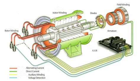 Pin By Petar Krek On Alati Alternator Motor Generator Electrical Projects