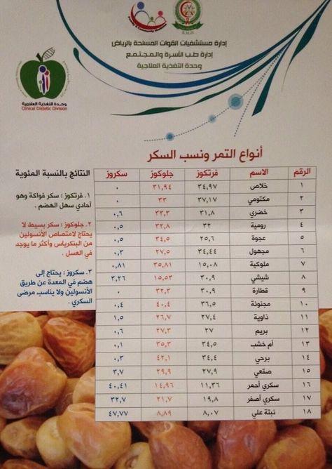 Pin By Neamat Dib On Health Health Jau Diet