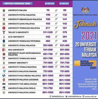 20 Universiti Terbaik Malaysia 2021 Di 2020 Pendidikan