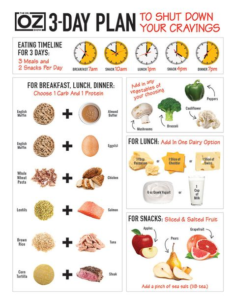 Find out what to eat at each meal to curb your cravings in just three days.