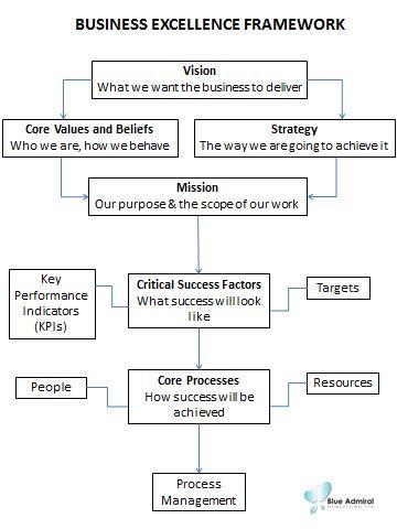 Best  Business Development Plan Ideas On   Business