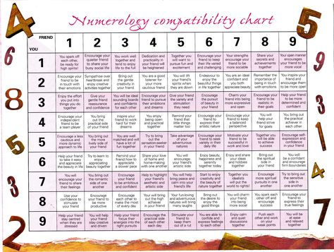Numerology Love Compatibility For 3 And 1 3