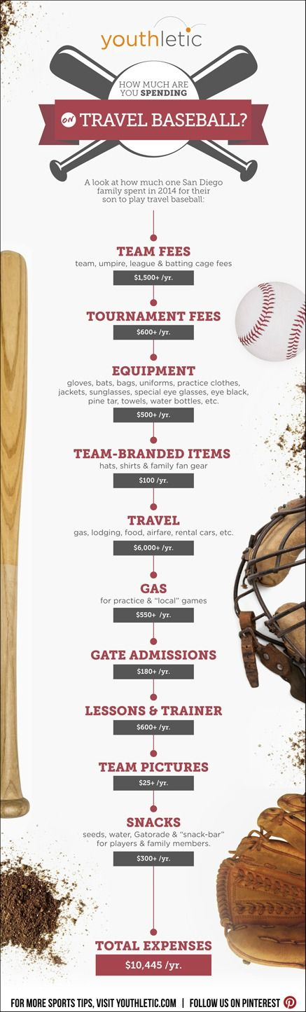 Infographic The True Cost Of Travel Baseball Travel Baseball Travel Baseball Mom Baseball Tournament