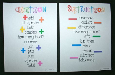 Addition and Subtraction Anchor Charts