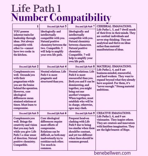 Life Path 1 Compatibility Chart #numerology #numbercompatability #numerologycalculation #learnnumerology