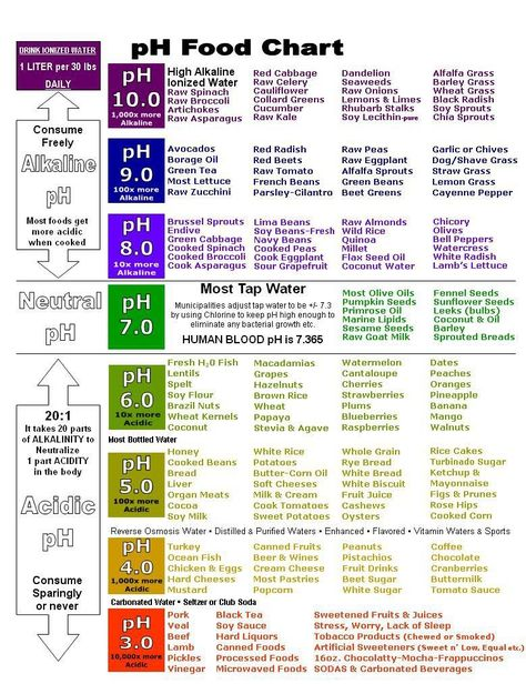 ph Food Chart Eat more alkaline foods for reflux. Avoid foods with a pH under 5 for best results.
