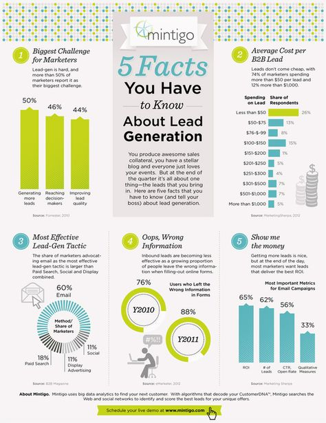 5 Facts you Have to Know about #Lead #Generation | Infographic