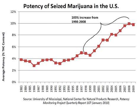 weed potency chart: 24 maps and charts that explain marijuana
