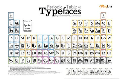 699 best Periodic table images on Pinterest Periodic table - best of periodic table with charges hd