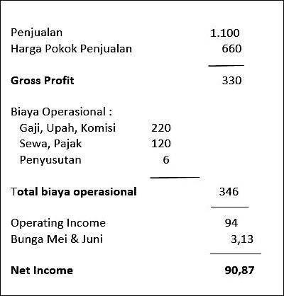 Pin Di Money Management