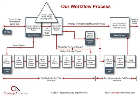11 best Capital Project Delivery Improvement images on Pinterest - osp design engineer sample resume