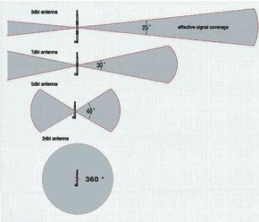 [ZTBE_9966]  Long range wifi antenna   Wifi antenna, Wifi, Antenna   Wireless Antenna Diagram      Pinterest