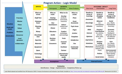 FileWiki exampled Logic Modelpng Social Work Pinterest - logic model template