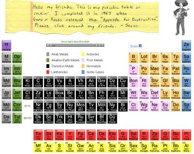 9 Periodic Table Parodies Periodic table, Brain teaser games and - copy bromine periodic table atomic number