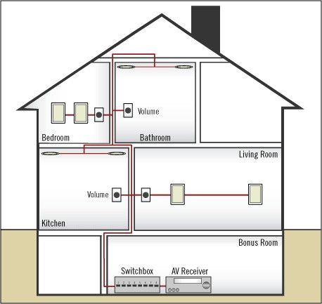 Wiring for Whole House Distributed Home Audio | Home electrical wiring,  Whole home audio, Audio room | Whole House Sound Wiring |  | Pinterest