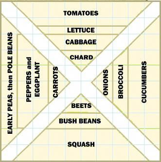A 100 Square Foot Garden 1010 Feet Can Easily Yield A Wide Variety Of Veggies Small Vegetable Gardens Vegetable Garden Planner Vegetable Garden For Beginners