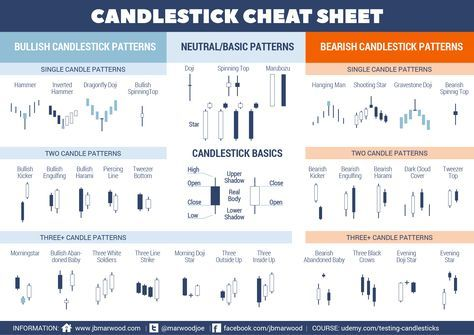 Candlestick Patterns Cheat Sheet Candlestick Chart Cheat Sheets