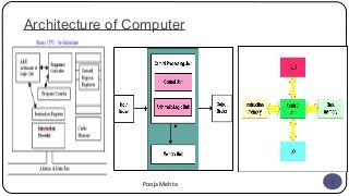 Computer Organization And Architecture Computer Architecture Computer Logic Design