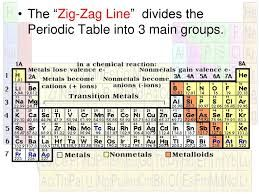 The Zigzag Line On The Periodic Table Divides بحث Google In 2020 Zigzag Line Periodic Table Divider