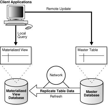 Oracle Database Concepts Oracle Database Database Oracle