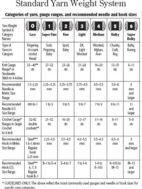 Yarn weights chart ibov jonathandedecker com