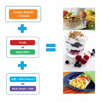 BetterDays Begin With Balanced Breakfasts That Follow The 3 Out Of 5 Food Group Model Choosing Foods From These Three Categories Adds Up To Hea