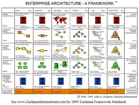 10 best Methodologies images on Pinterest Enterprise - enterprise data architect resume