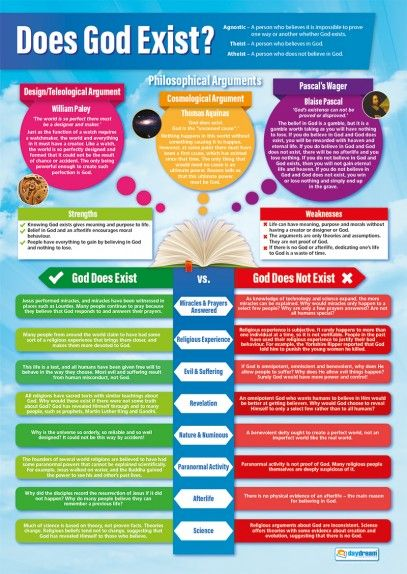 Learn about Does God Exist with this colourful and informative poster. The bright design of the poster enables it to be read easily from a distance, complementing all learning environments.