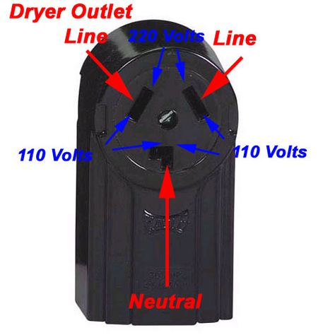 Upgrading your electric dryer outlet from the old three-prong to the new…