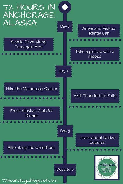 detailed itinerary for 72 hours in anchorage alaska 9 best alaska adventures bucket list images on pinterest      rh   pinterest   au