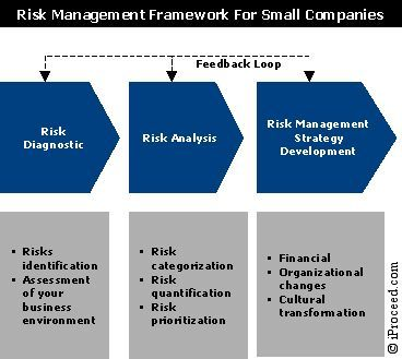 Riskmanagement Framework For Small Companies  My Work