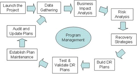 Process to produce better outcomes ----- Risk management process - risk plans