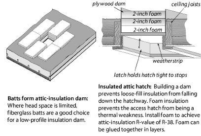 Insulating Attics And Roofs Attic Insulation Attic Roof